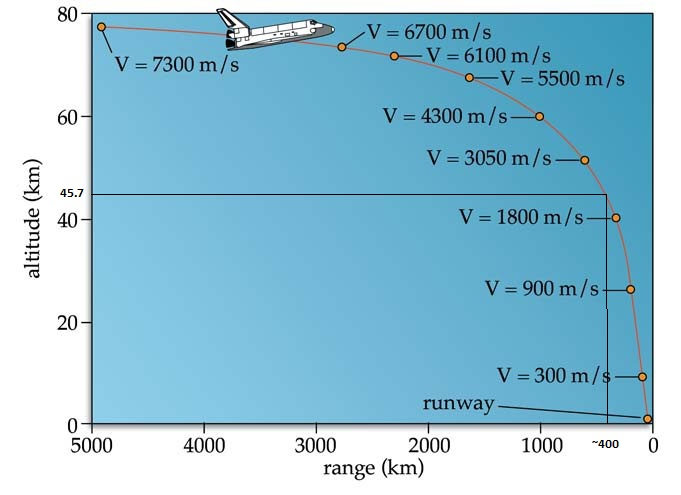 space shuttle velocity by altitude - photo #16